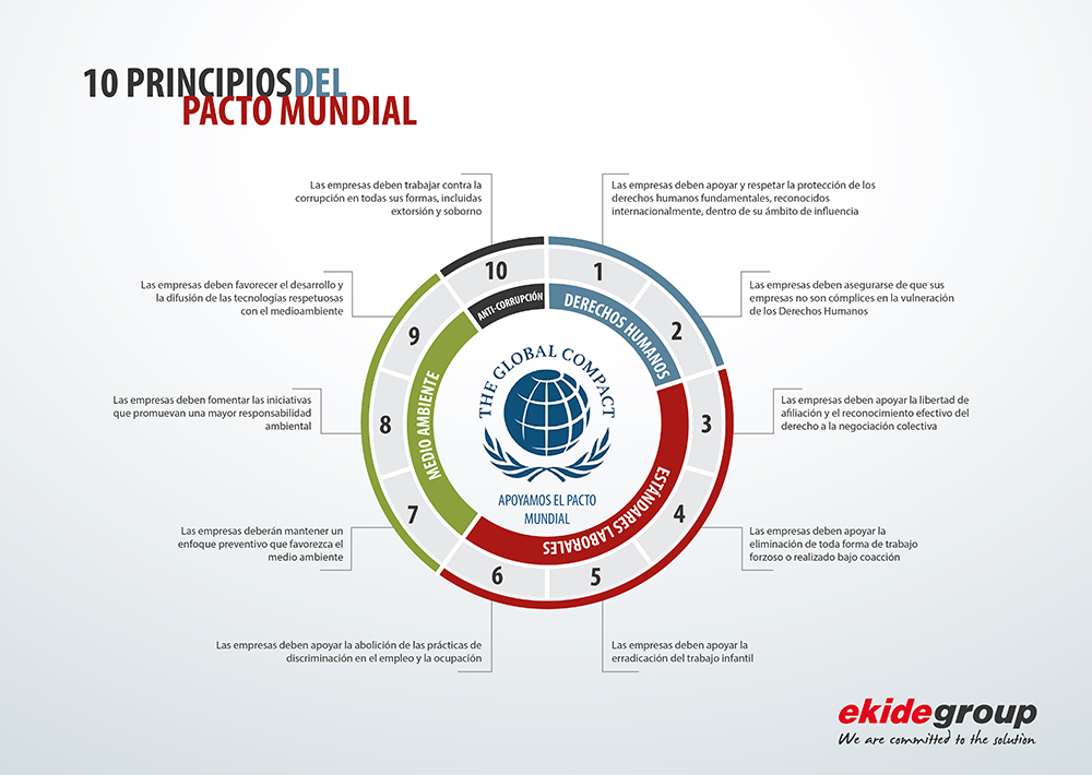 10 principios pacto mundial