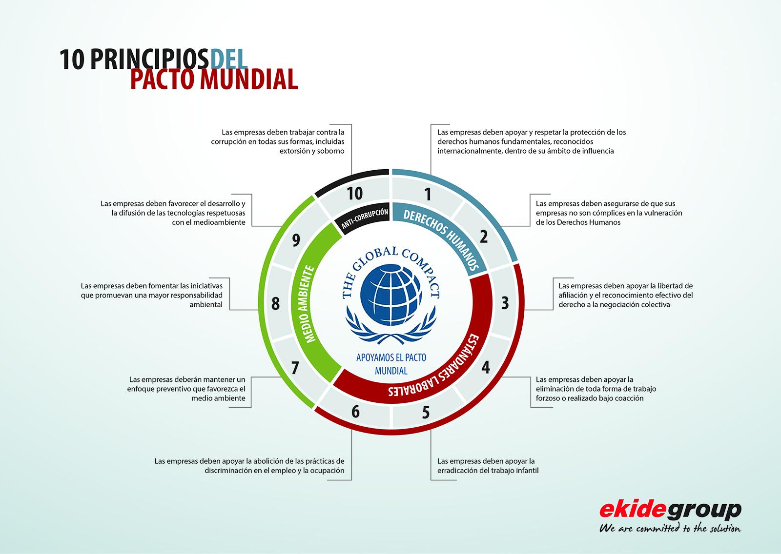 Diez principios del pacto mundial