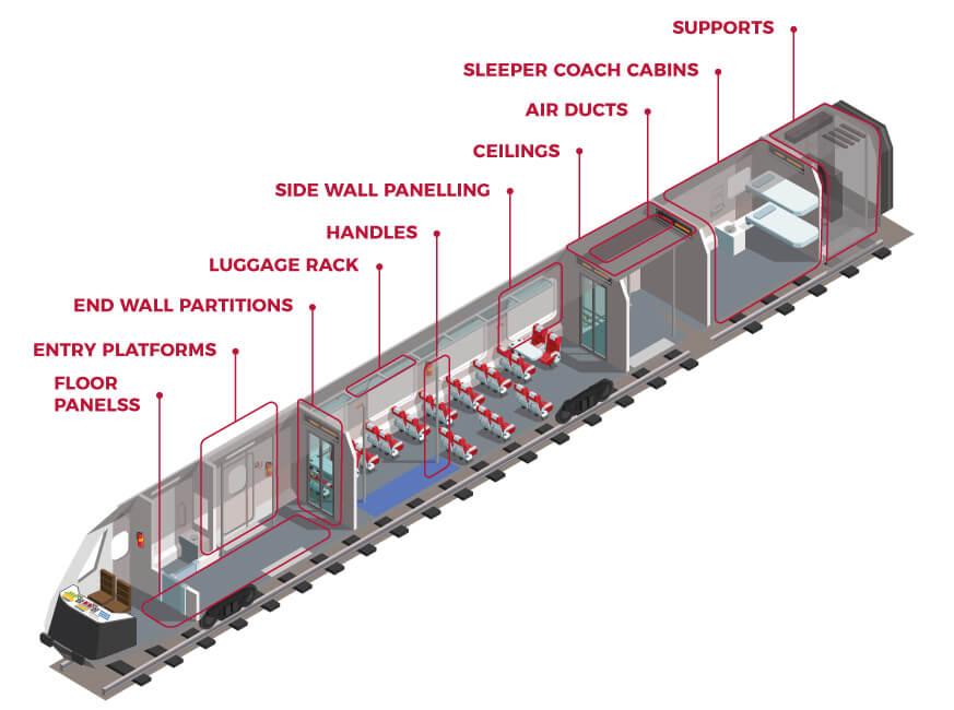 internal-assemblies-railway-ekide